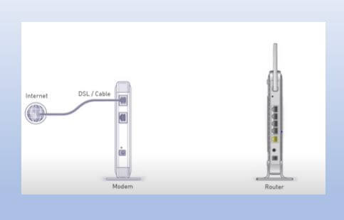 Connection of ISP and Modem